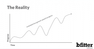 BFitter Performance - The Reality
